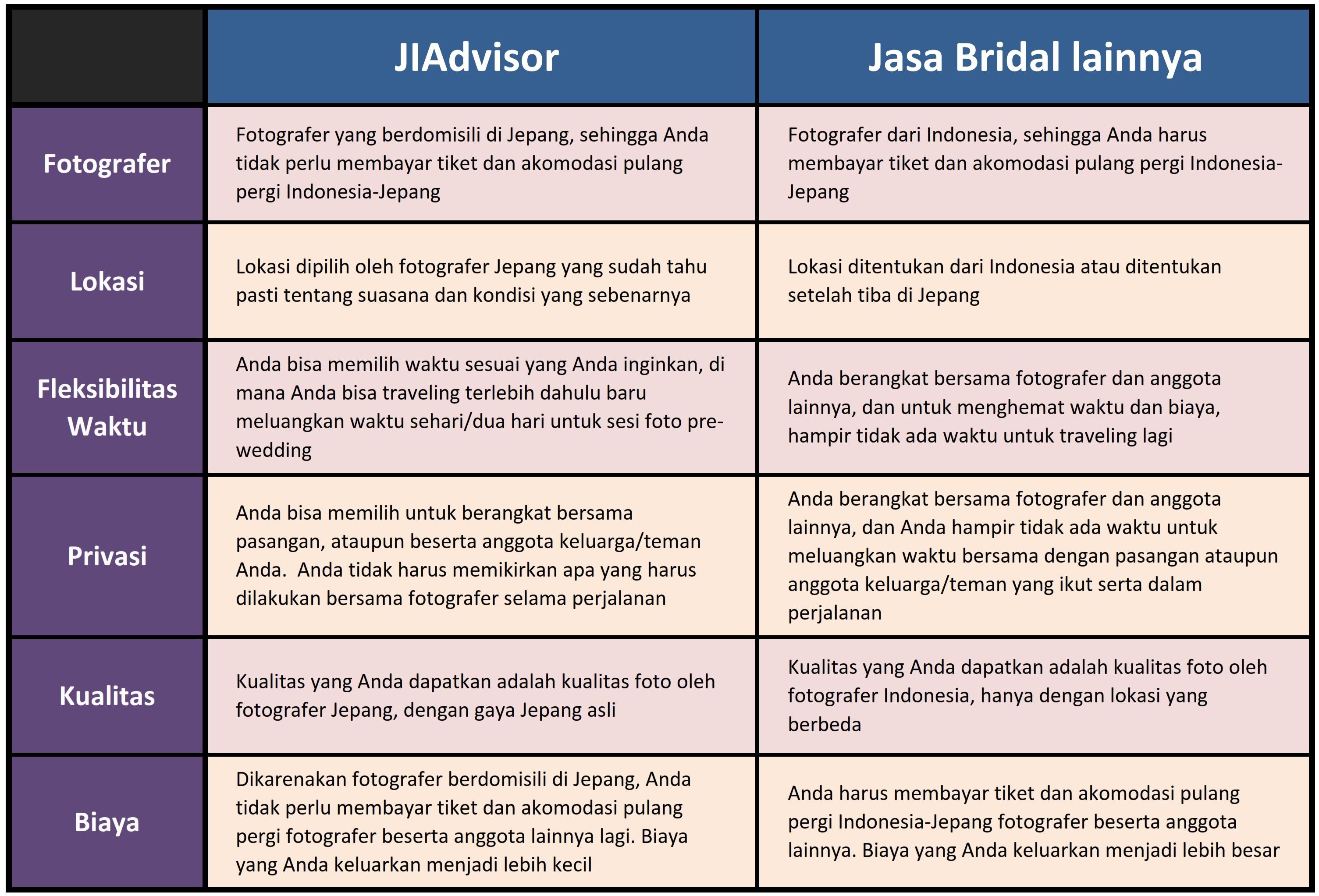 kelebihan JIAdvisor Pre-wedding